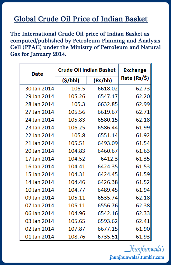 india petrol price history